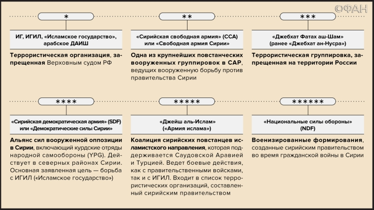 Справка по организациям, упомянутым в публикации
